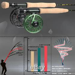 Maxcatch Alltime Traveller Fly Fishing Rod 5/6/8wt 8-Piece 9ft with Cordura tube